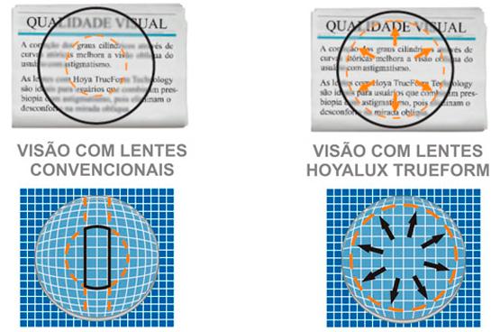 f871a2f5c Produtos - Distribuidora de Lentes - LensLab - Campinas e região